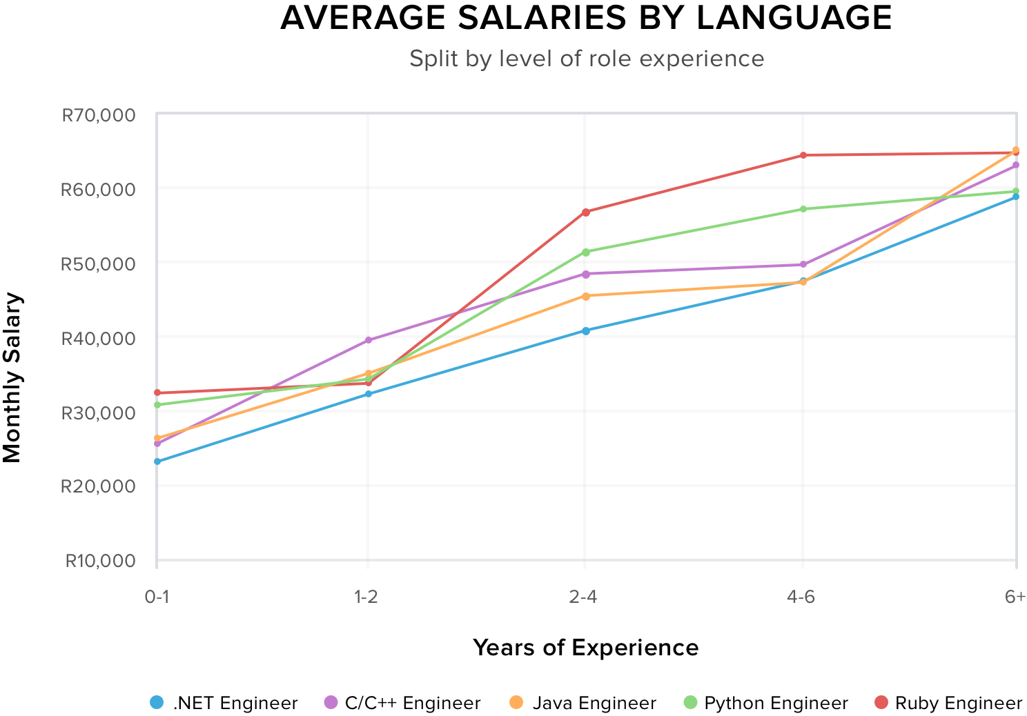Average Salaries by Language