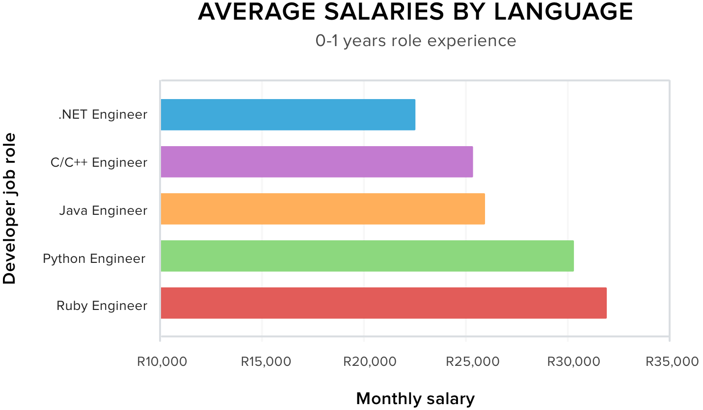 Average Salaries by Language 0-1 Years Experience
