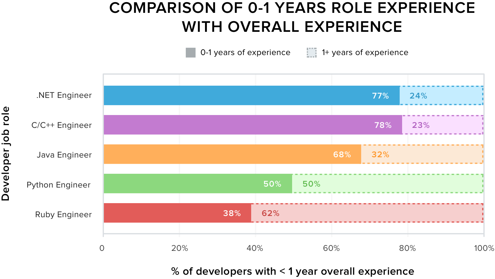 Comparison of 0-1 Years Experience with Overall Experience
