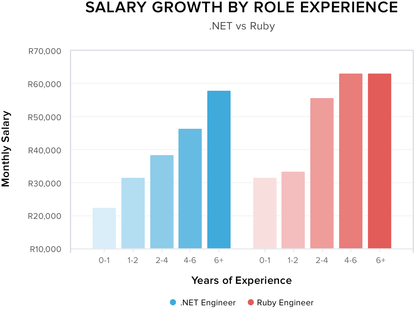 Salary Growth by Role Experience