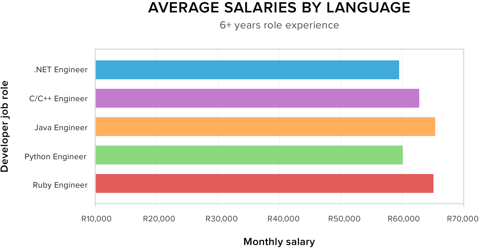 Average Salaries by Language 6+ Years Role Experience