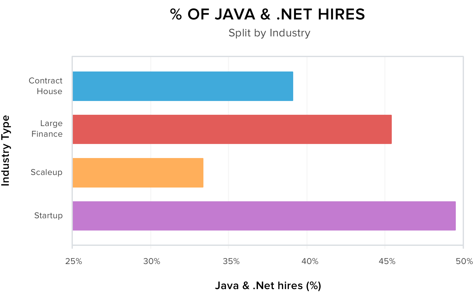 % Of Java and .Net Hires