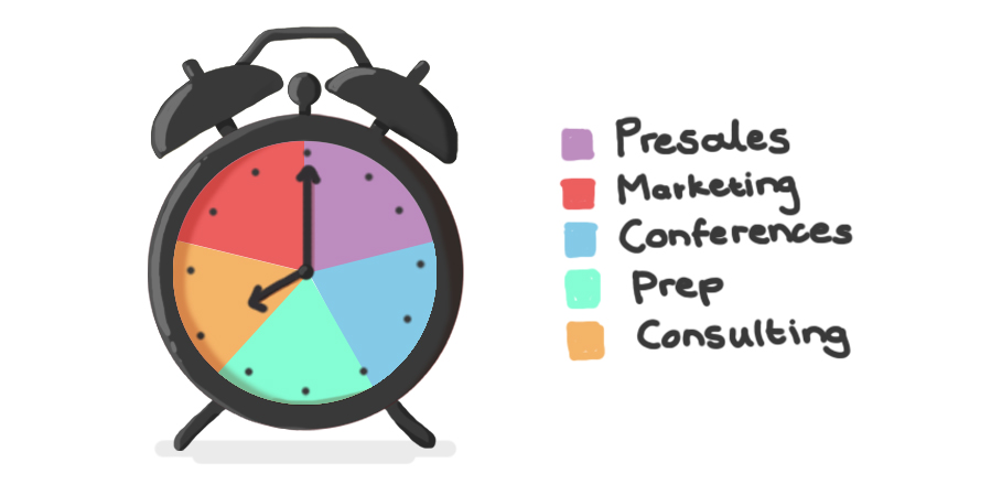 By Tracking My Time In Detail, I Now Have A More Realistic Idea Of My  Billable Hours, How Much Self Learning I Do, How Many Conferences I Attend  And How ...