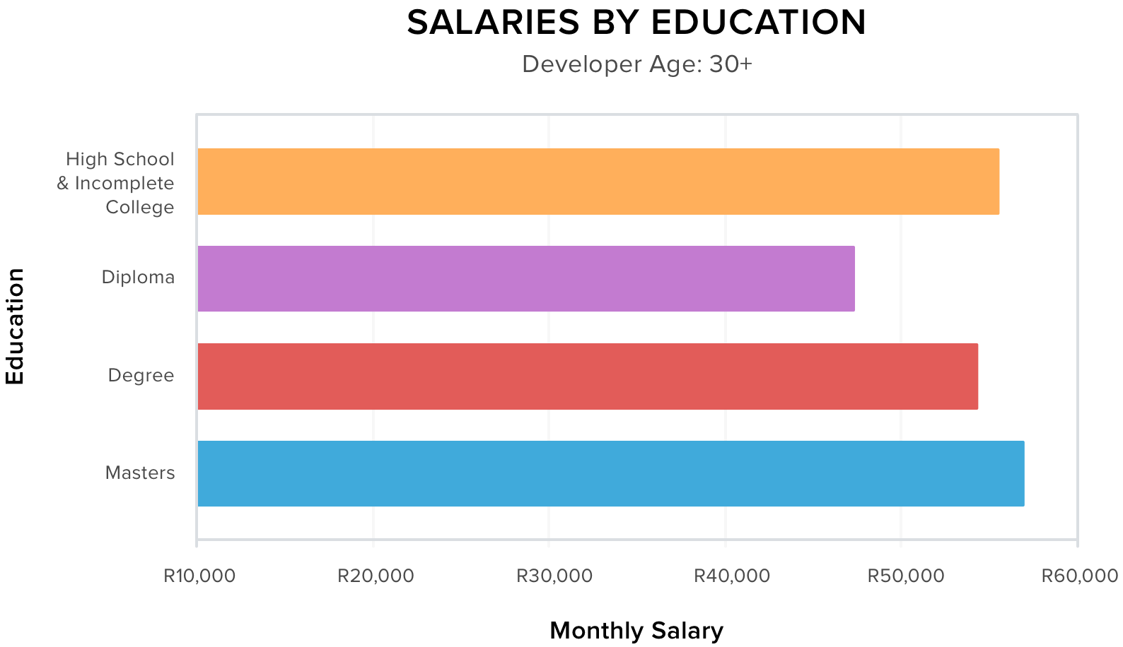 Salaries for developers aged 30+