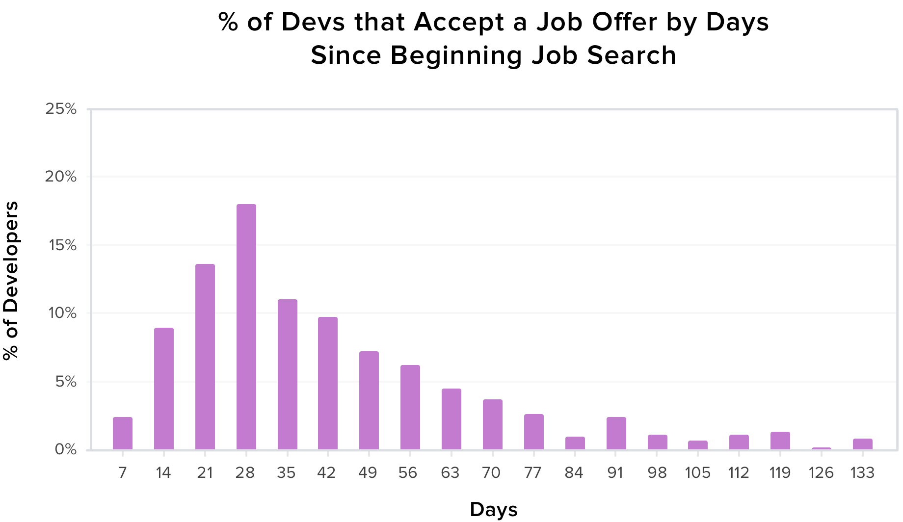 this is how long it takes developers to get hired