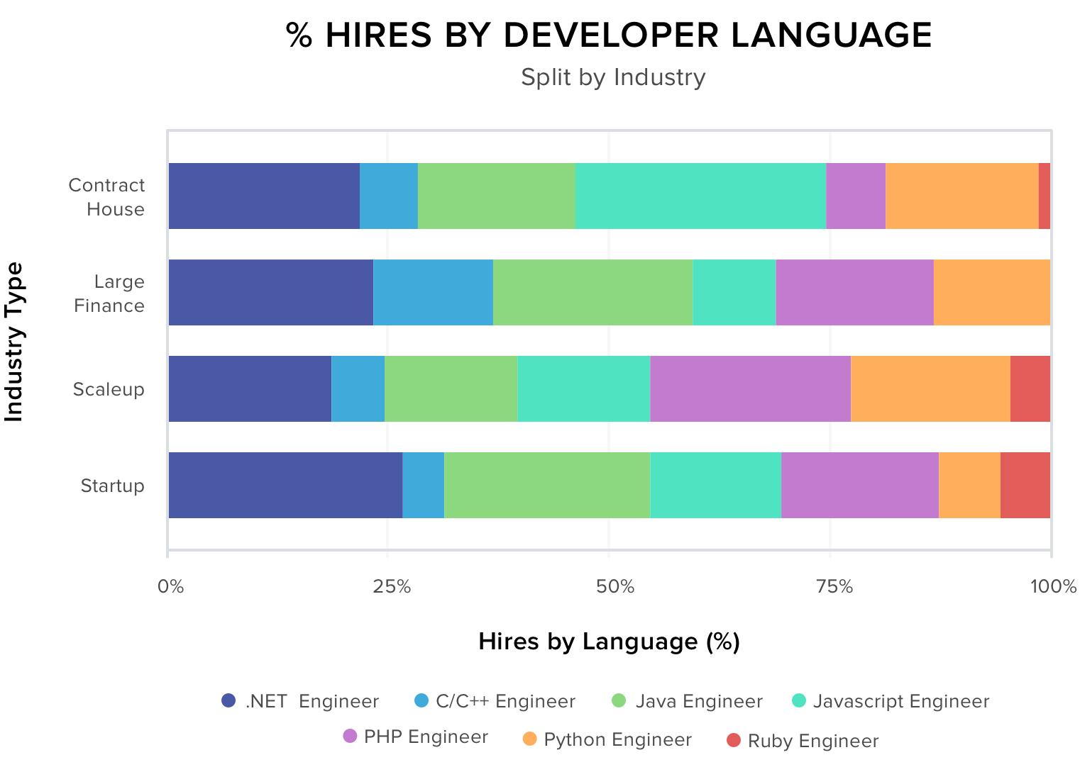 % Hires by Developer Language