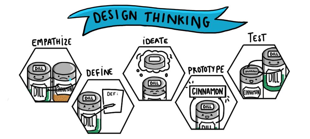 Design-Process-1