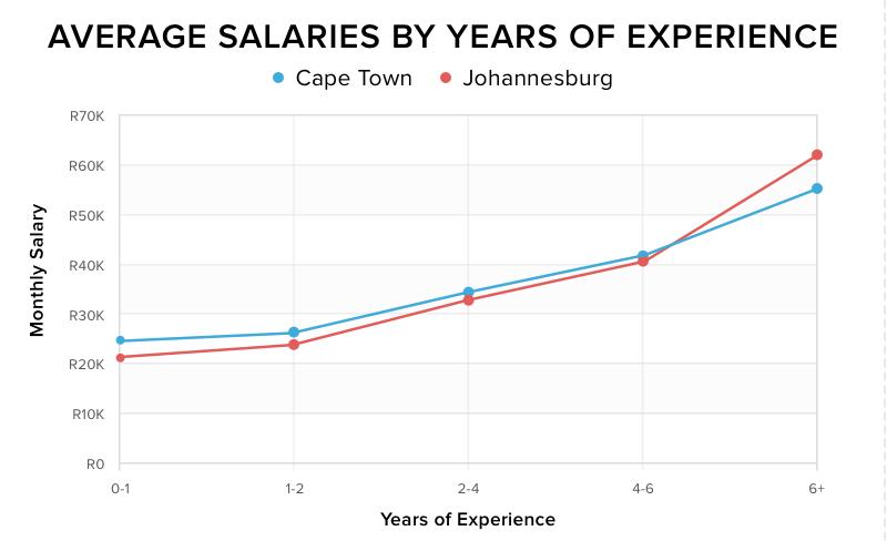 Developer salaries: Cape Town vs Joburg [2018] - OfferZen