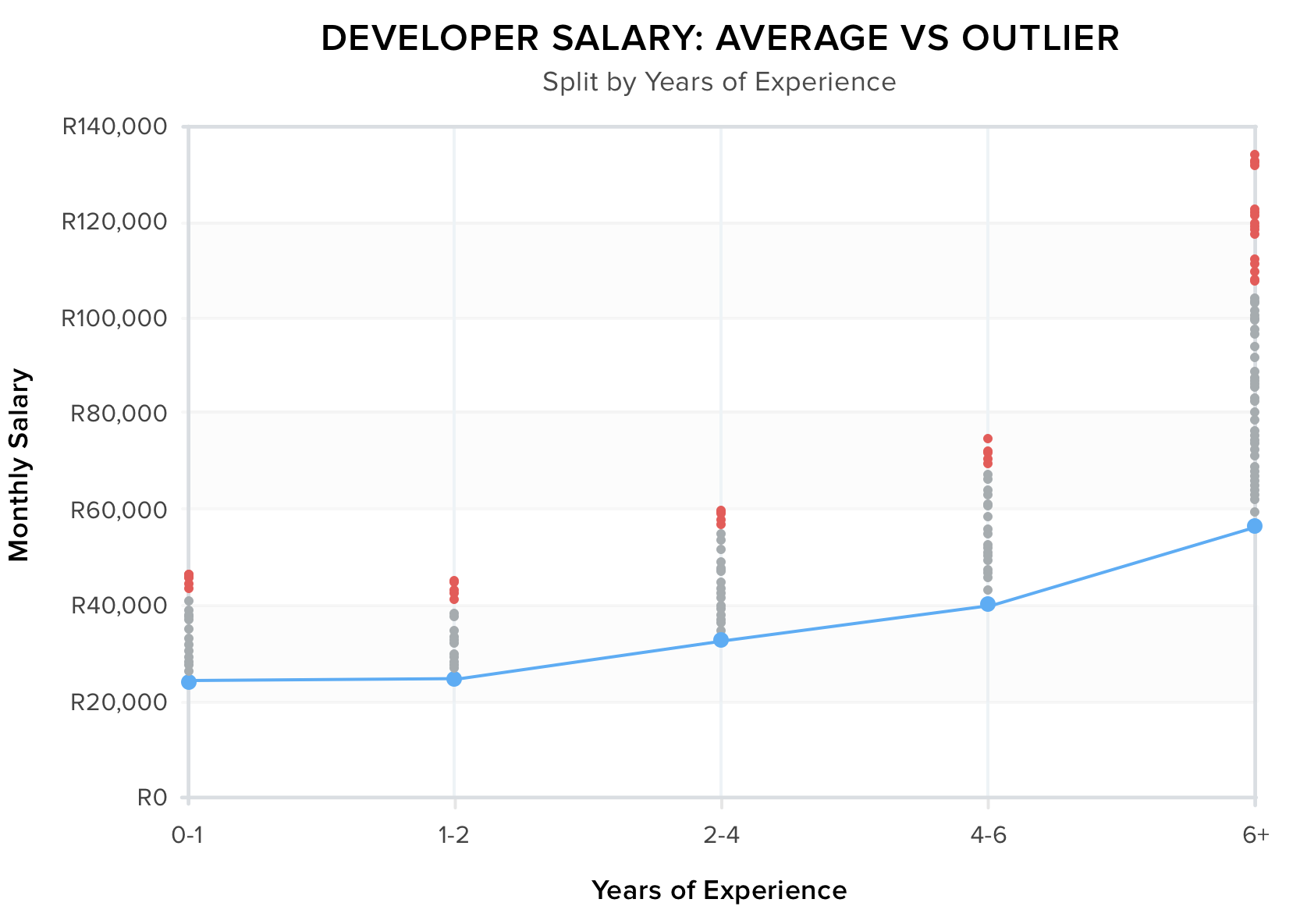 Salary-8_graph3-3