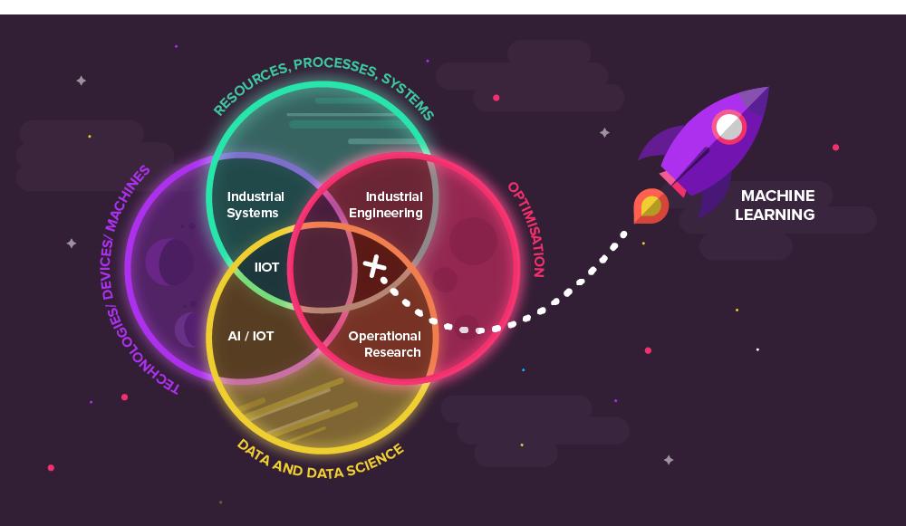 Ven-Diagram-of-Industry-Trends