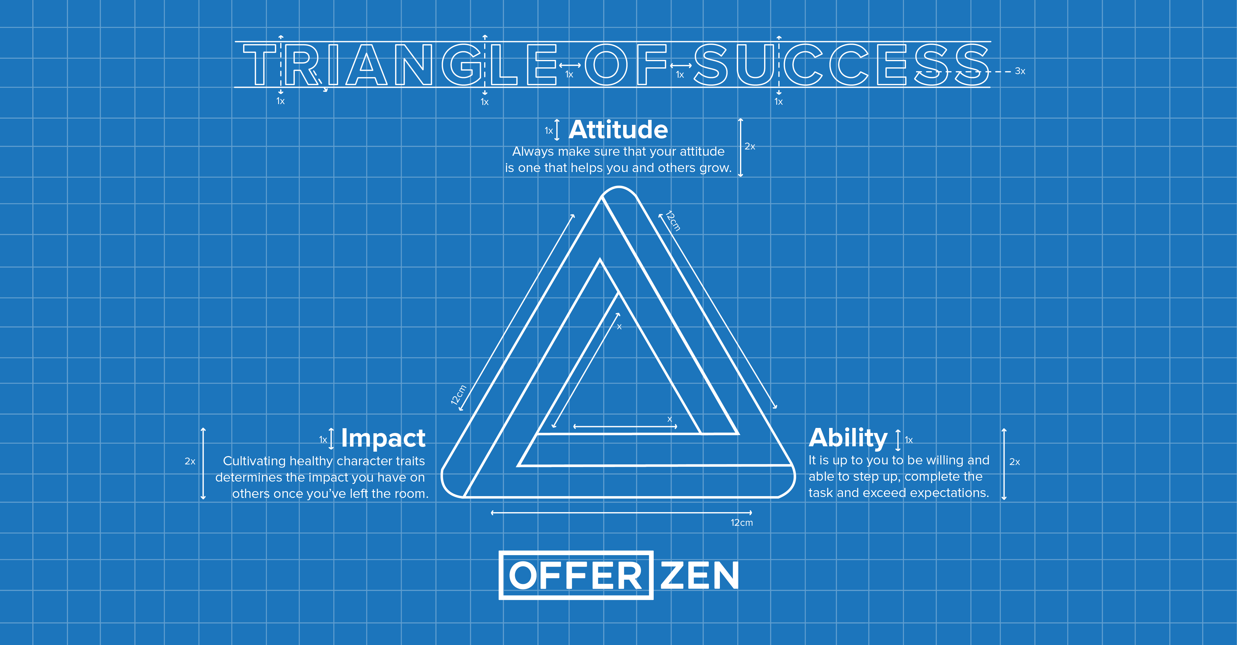 Micheal_Triangle-of-success-Blueprint_Inner-article-02