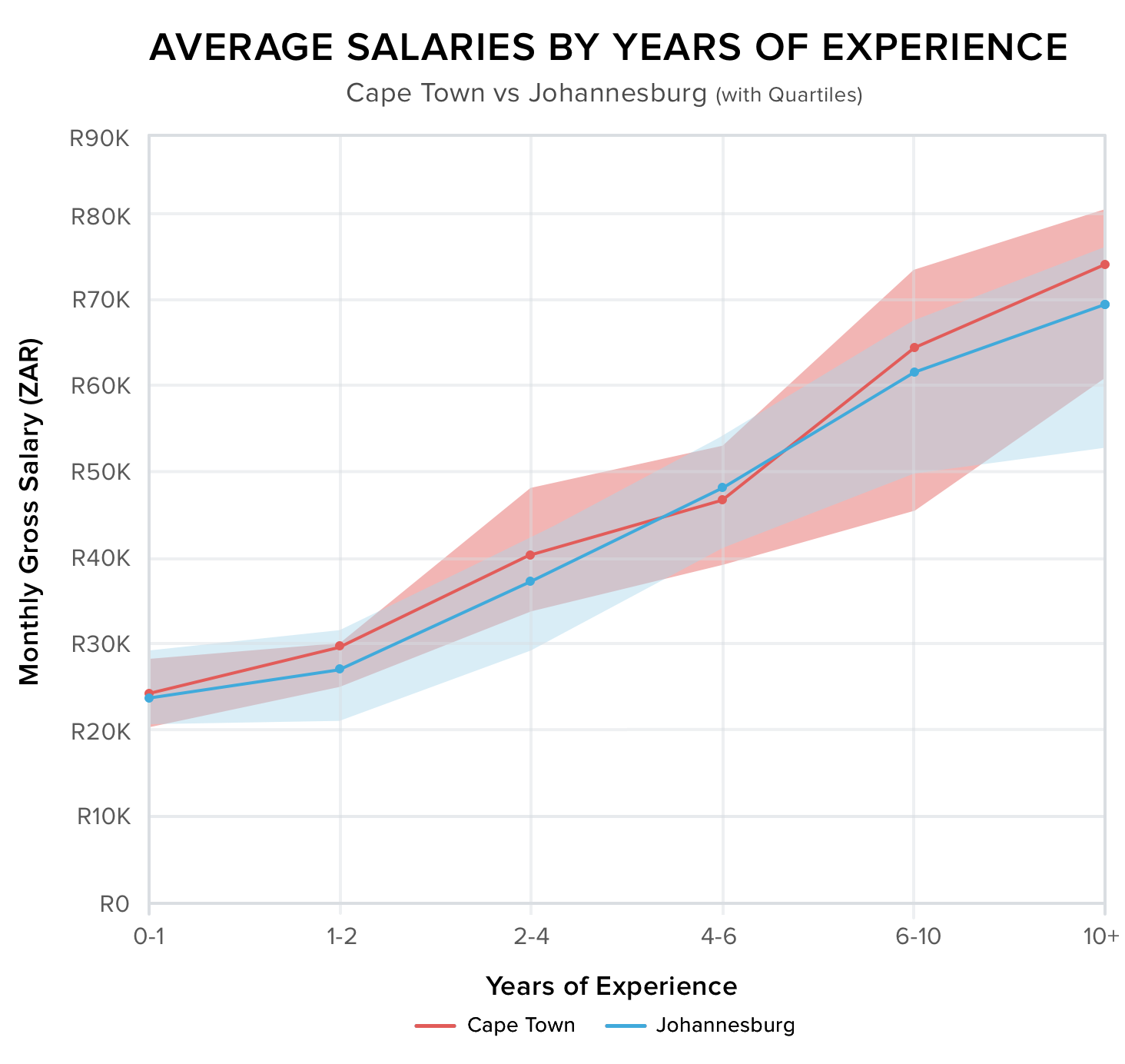 -Salaries-with-Confidence-intervals-Graph_@2x