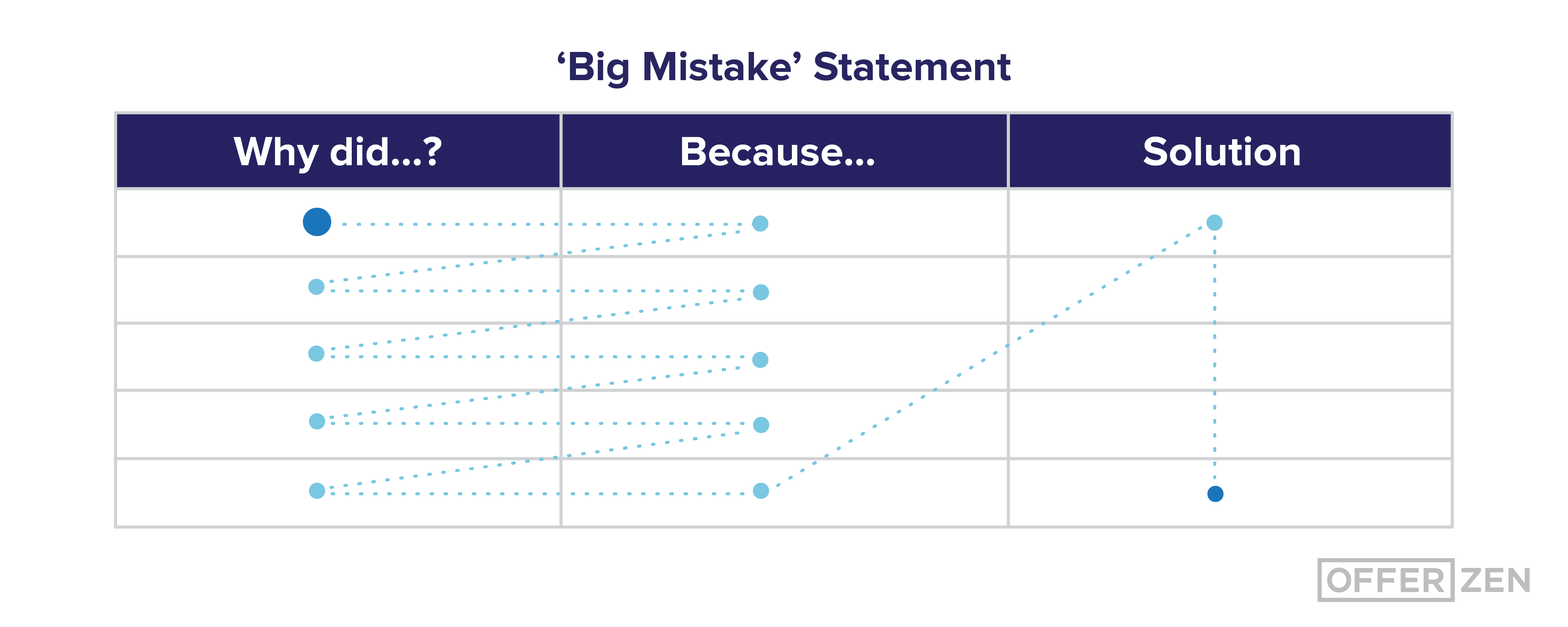 5-Whys_-Big-mistake-table-02