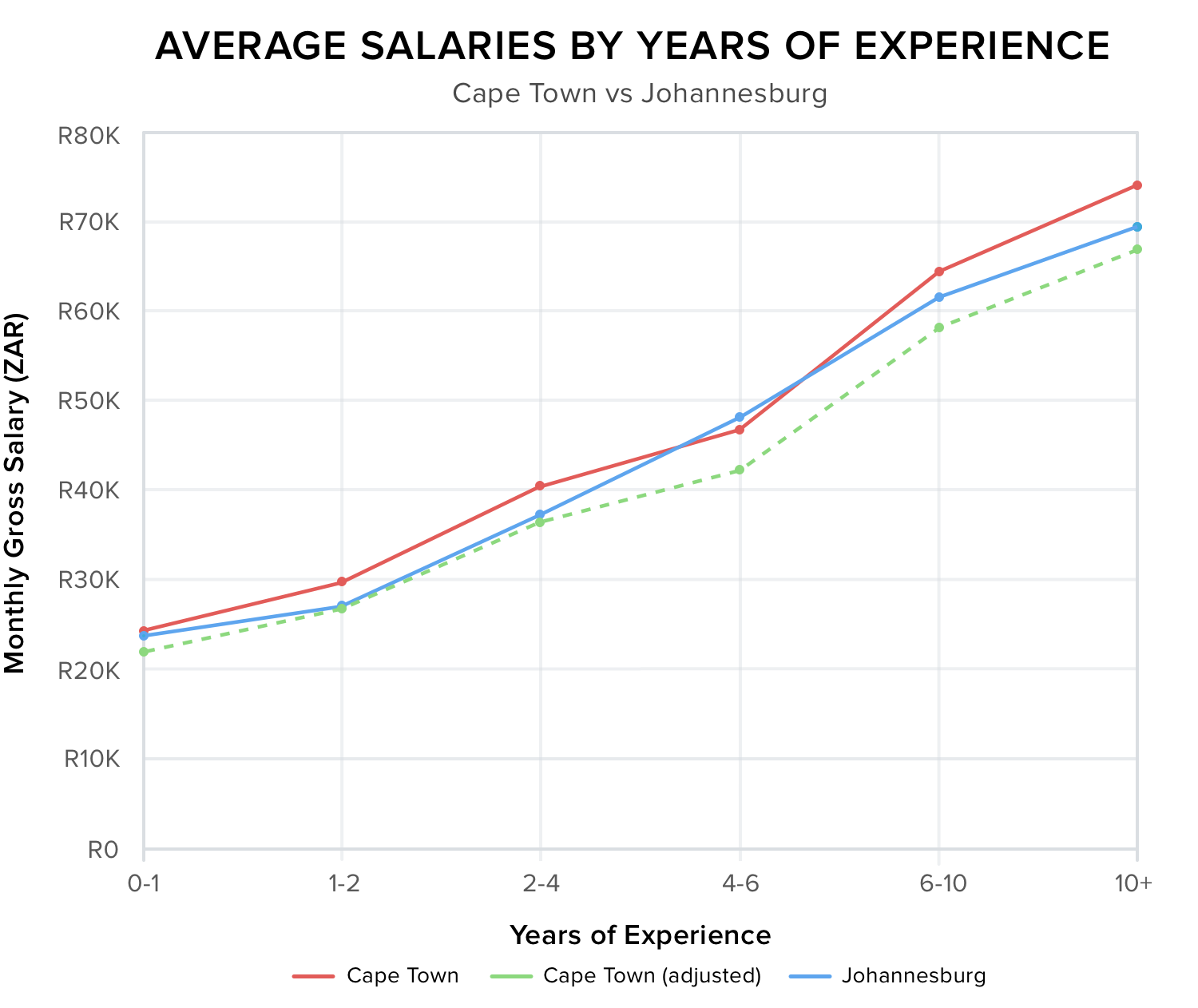 Salaries-Adjusted-Graph@2x