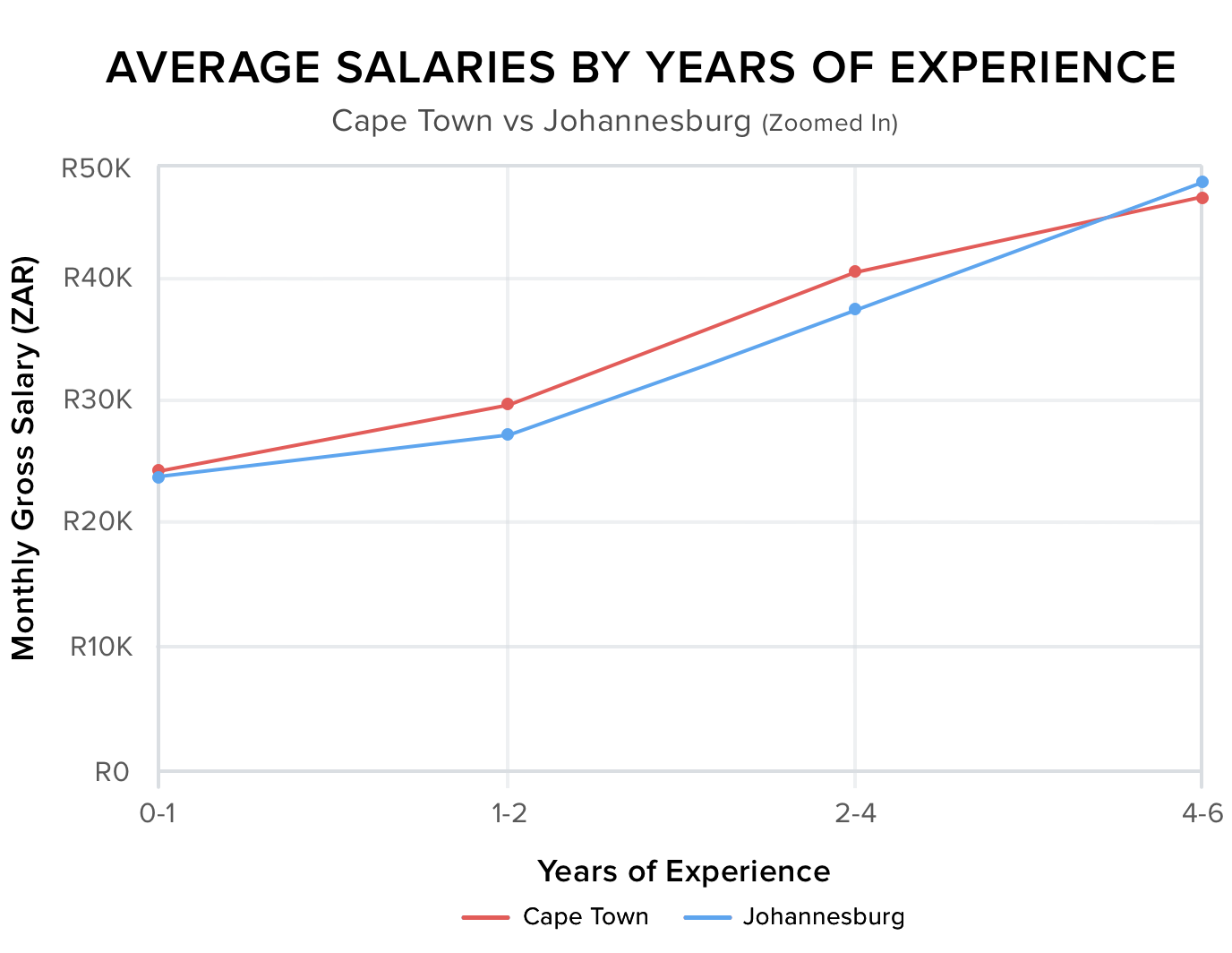 Salaries-zoomed-in-Graph@2x