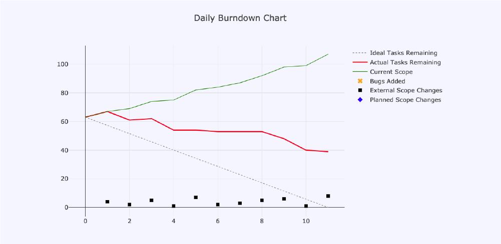 Duke_1_Burnout-chart-1