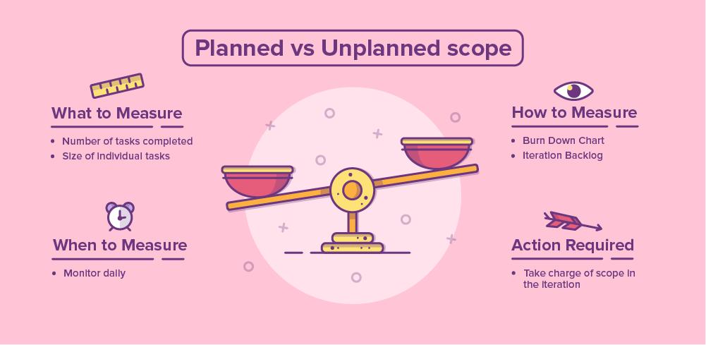 Duke_1_Planned-vs-unplanned-scope