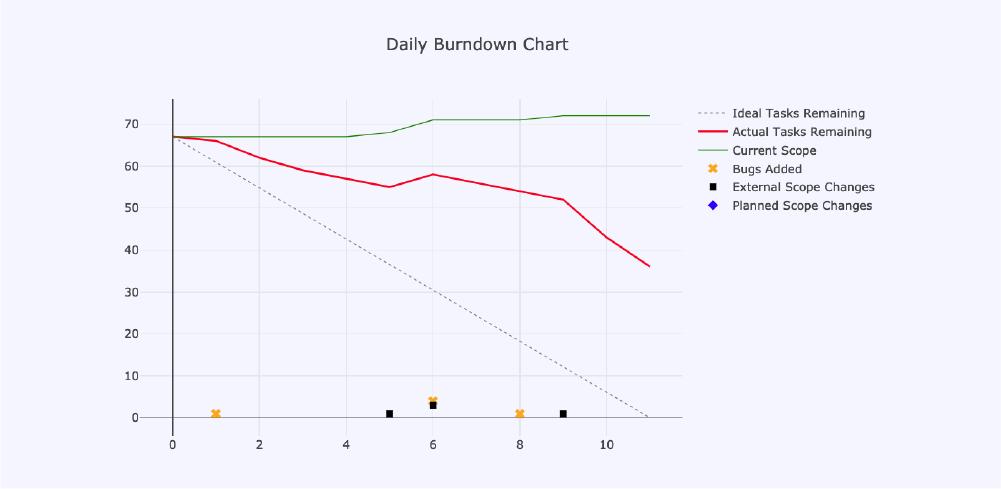 Duke_2_Burnout-chart-2
