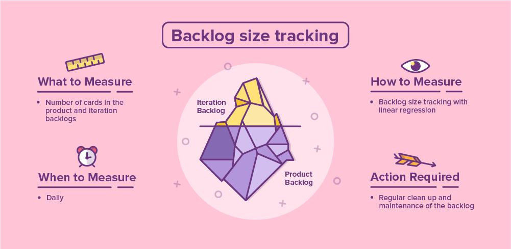 Duke_4_Bakclog-size-tracking