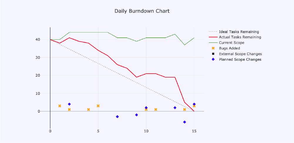 Duke_4_Burnout-chart-4
