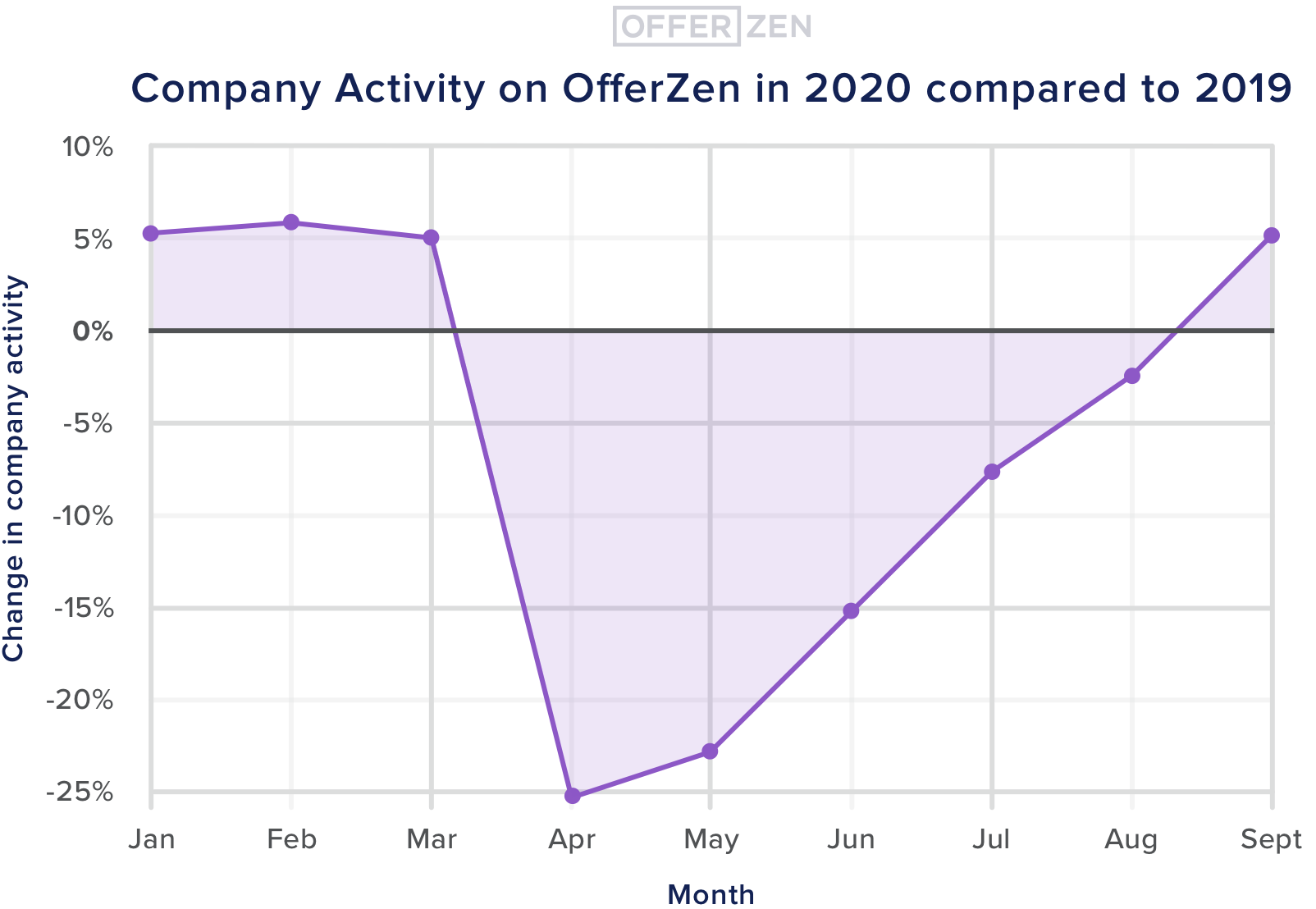 1.-Company-Activity-on-OfferZen-in-2020-compared-to-2019-4