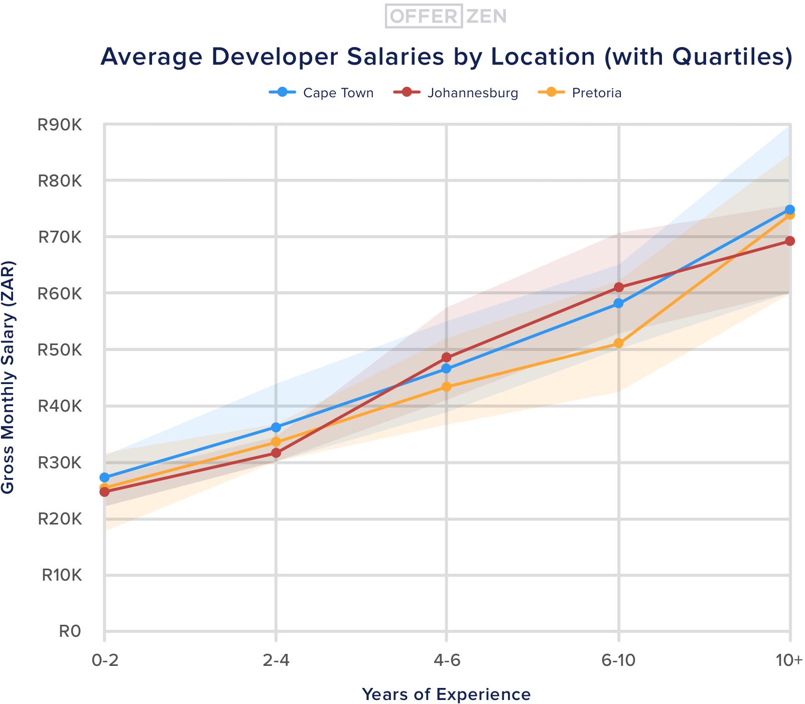3.--Quartiles--Average-Developer-Salaries-by-Location--with-Quartiles--3