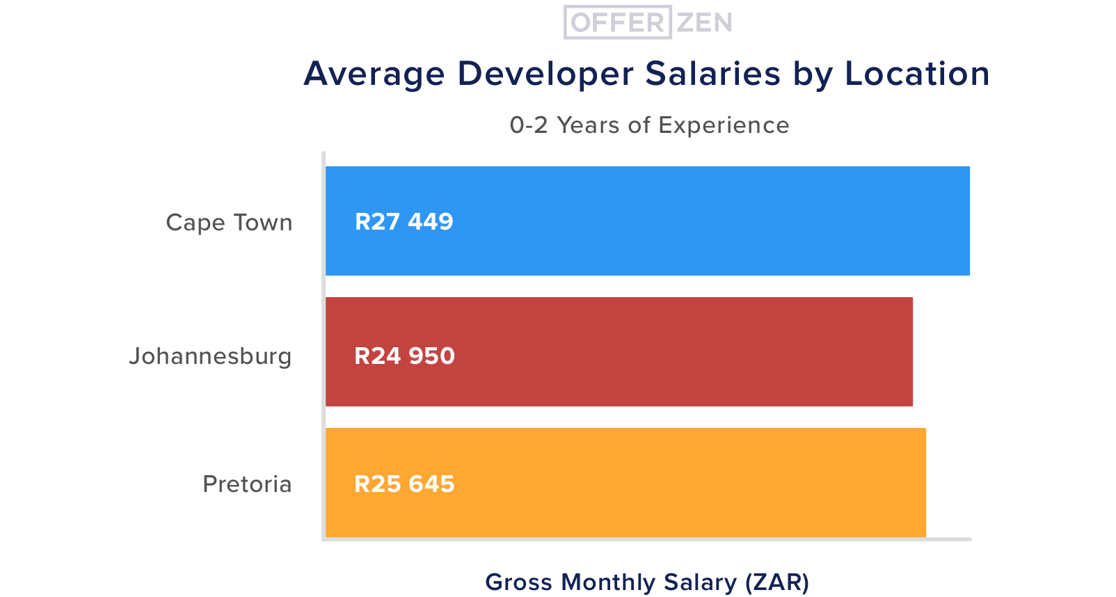 4.--0-2-years-exp--Average-Developer-Salaries-by-Location--0-2-years-experience--3
