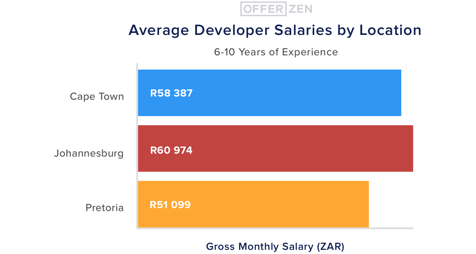 5.--6-10-yrs-exp--Average-Developer-Salaries-by-Location--6-10-years-experience--3