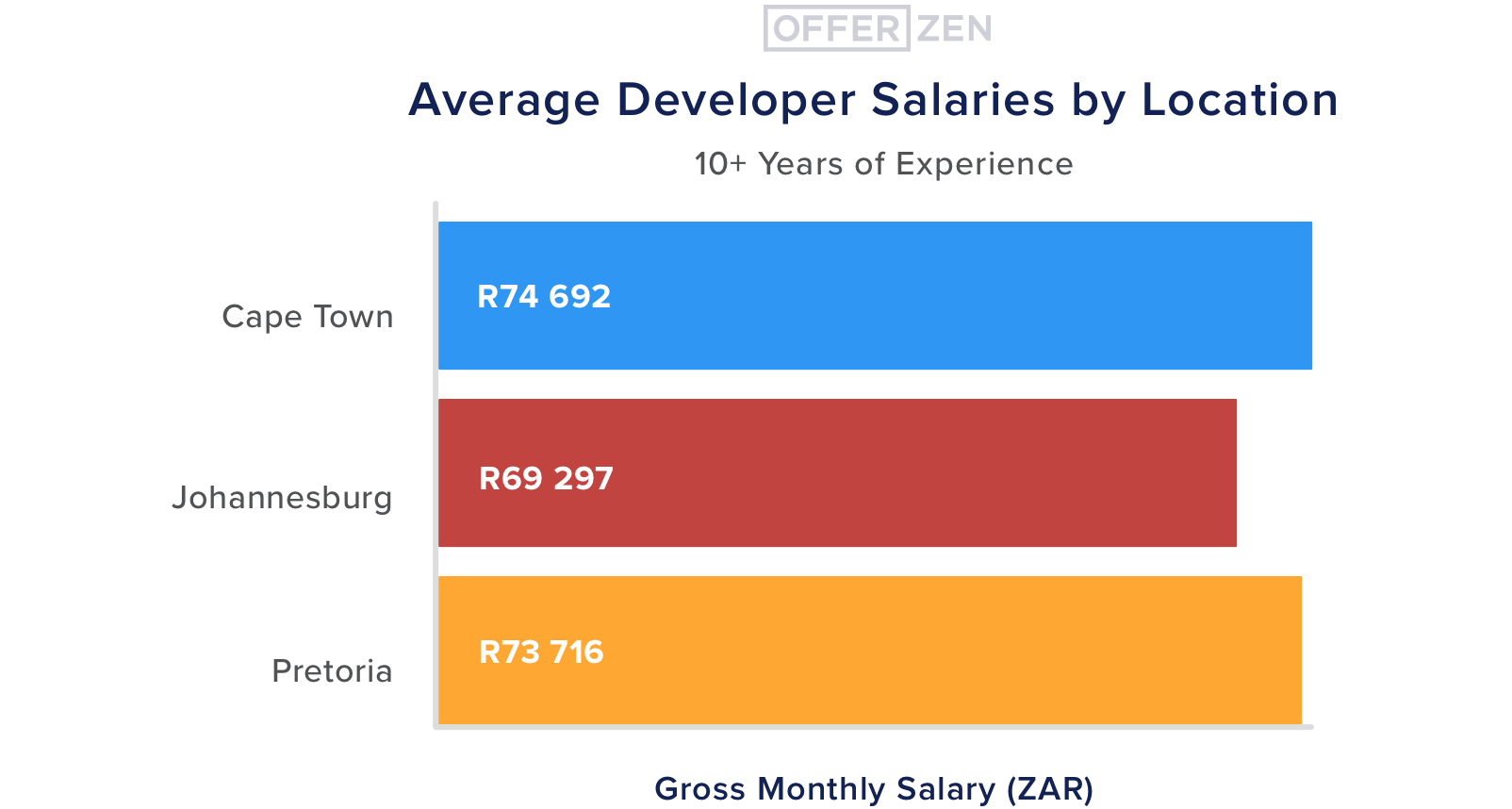 6.--10--yrs-exp--Average-Developer-Salaries-by-Location--10--years-of-experience--3