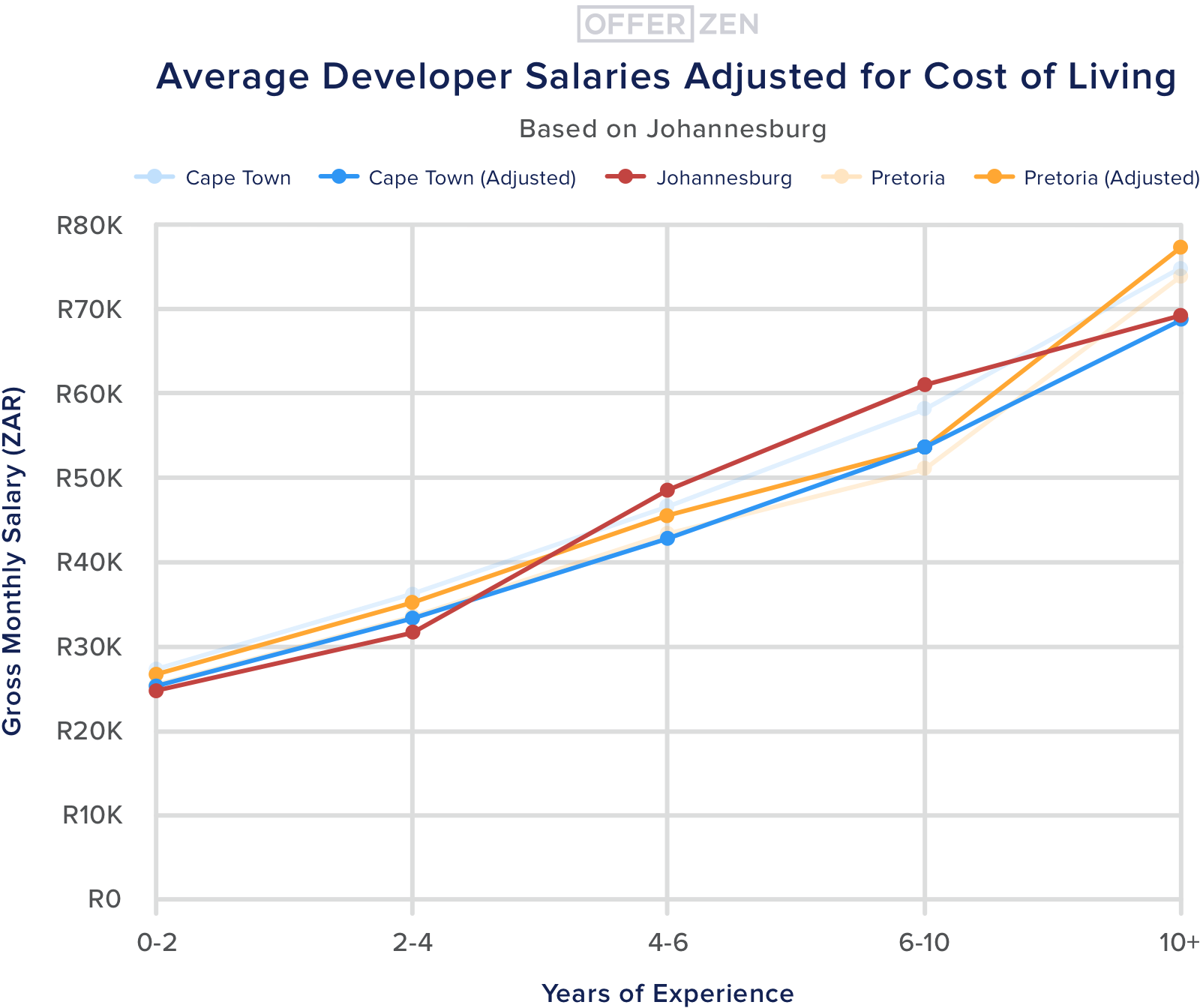 7.--Cost-of-living--Average-Developer-Salaries-Adjusted-for-Cost-of-Living-3