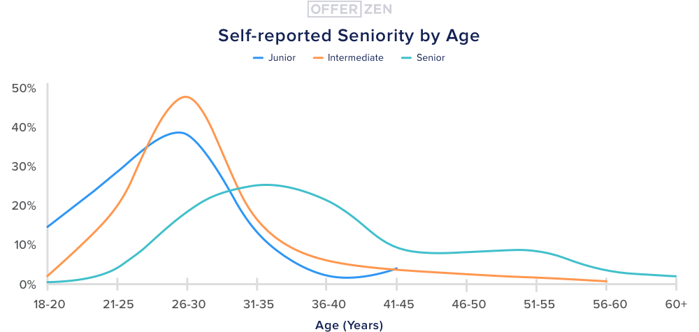 1.-Self-reported-seniority-by-age--1-