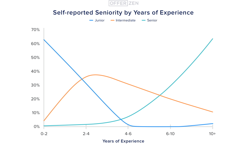 2.-Self-reported-seniority-by-years-of-experience--1-