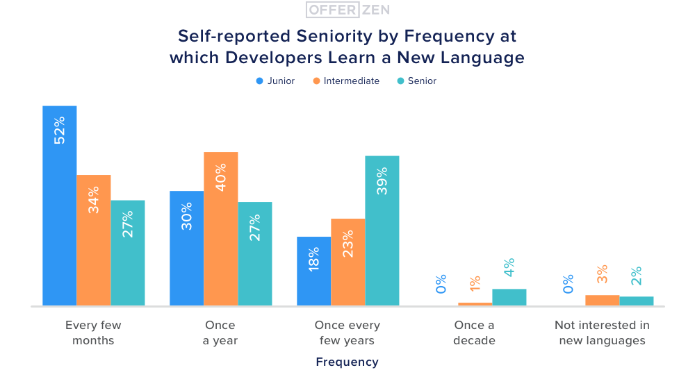 3.-Self-reported-seniority-by-frequency-at-which-developers-learn-a-new-language--1-