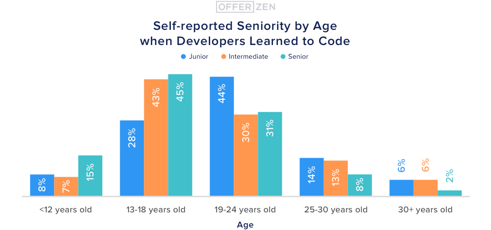 5.-Self-reported-seniority-by-age-when-developers-learned-to-code--1-