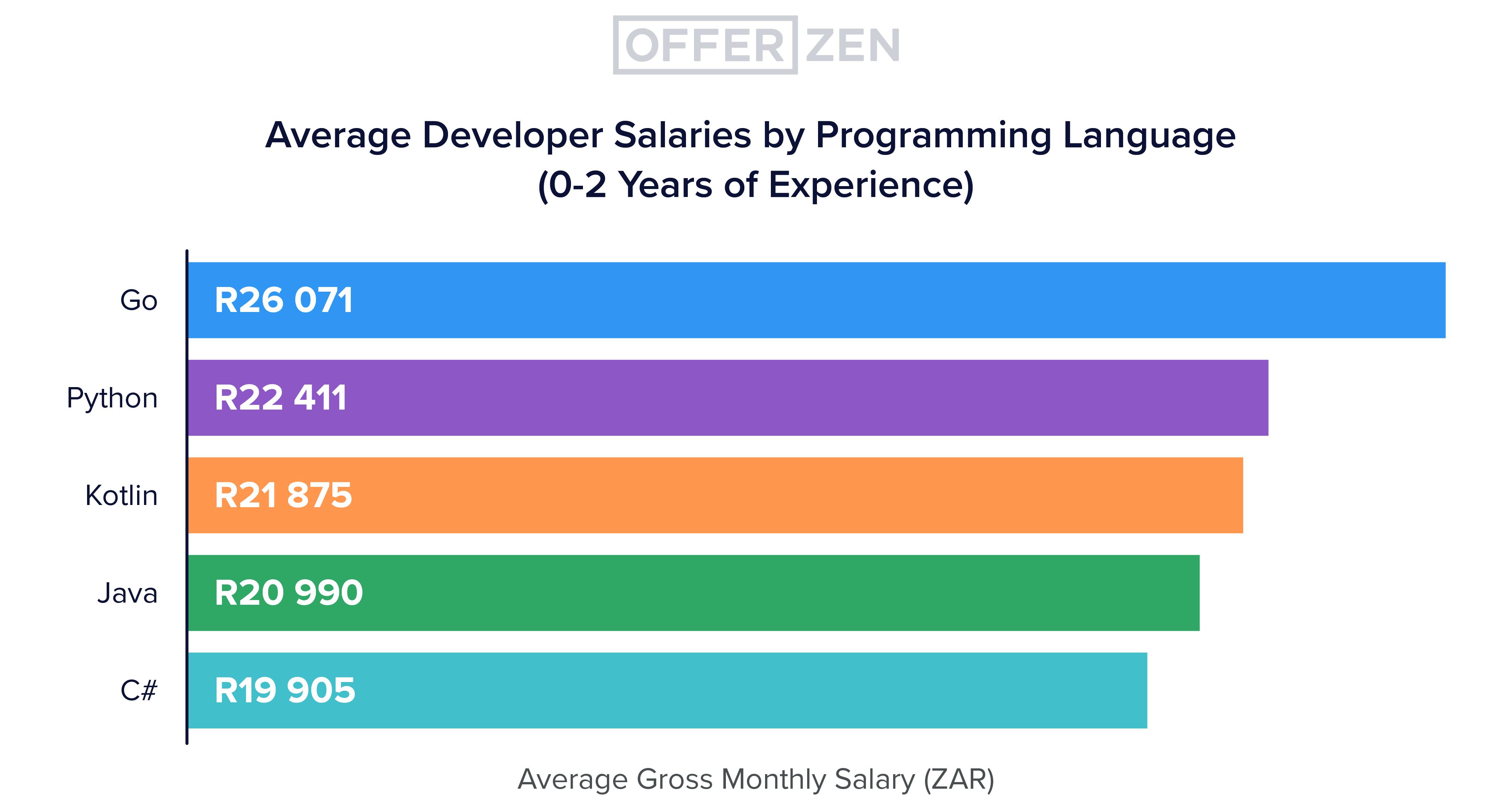 Deep-dive-3_graphs_Avg-developer-salary-by-programming-language--0-2-years-