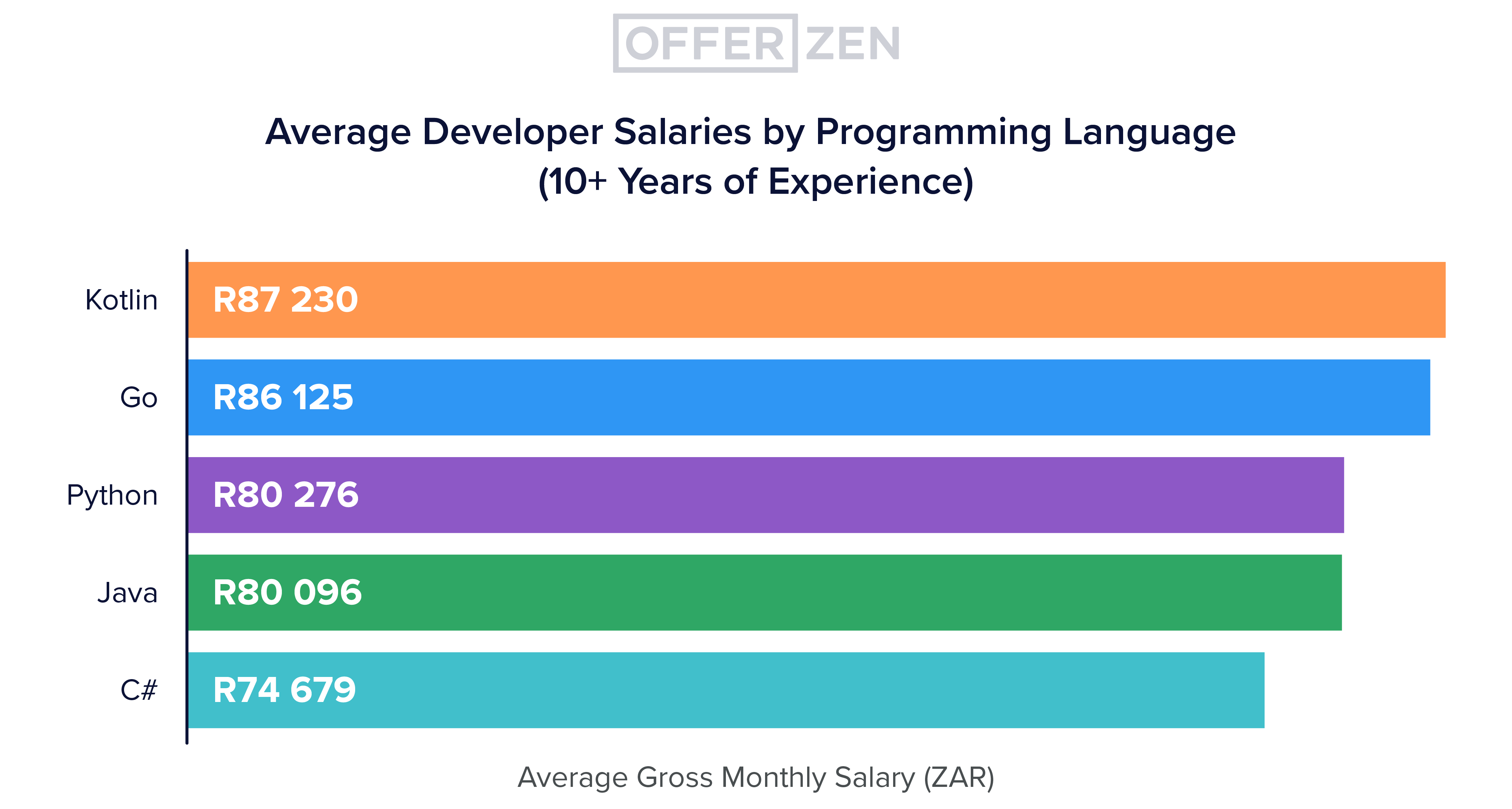 Deep-dive-3_graphs_Avg-developer-salary-by-programming-language--10--years-