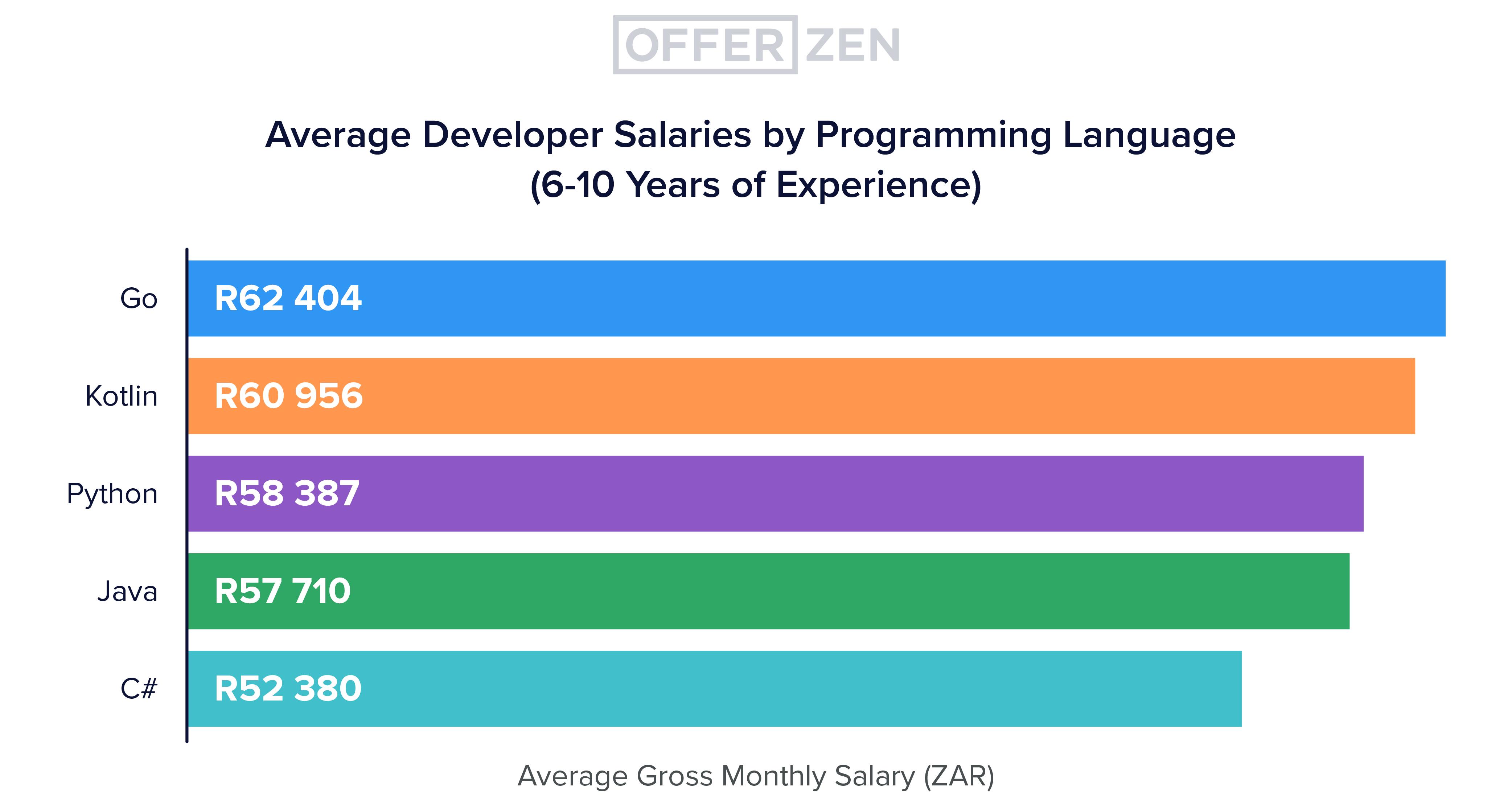 Deep-dive-3_graphs_Avg-developer-salary-by-programming-language--6-10-years-