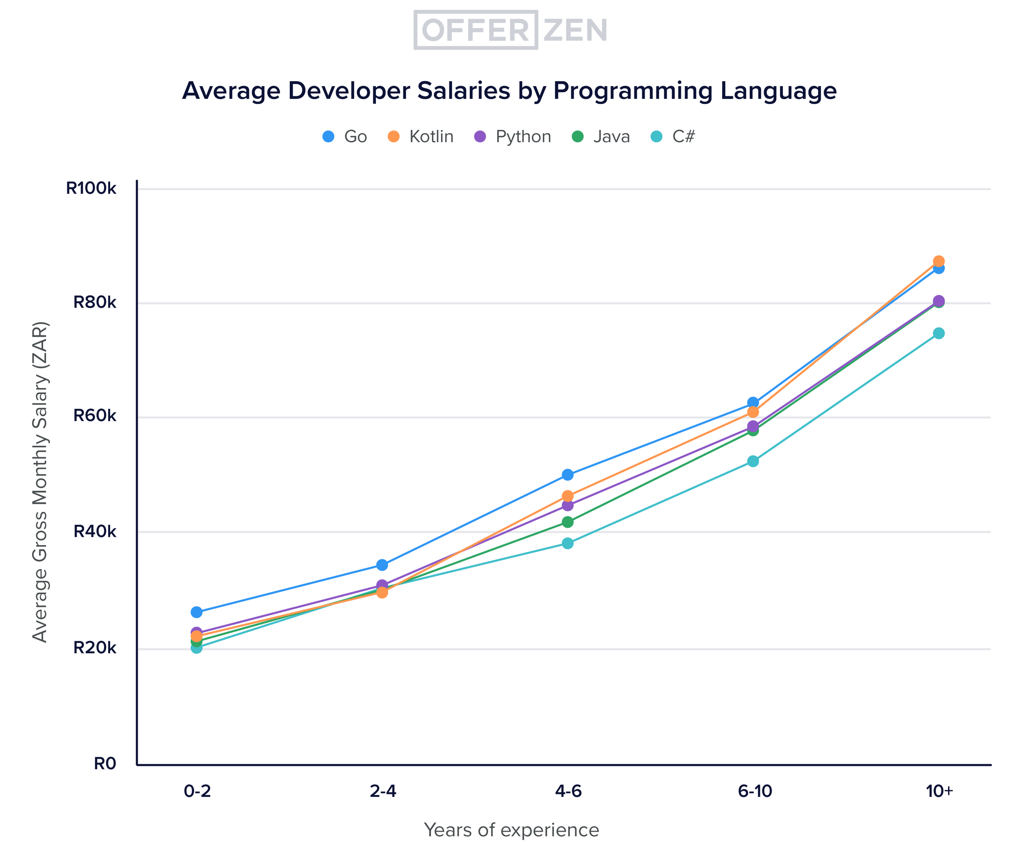 Deep-dive-3_graphs_Avg-developer-salary-by-programming-language--years-of-exp-