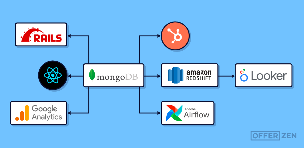 How-We-Updated-MongoDB-on-the-OfferZen-Platform-with-the-Help-of-a-Playbook-Inner-Article-Image_1-2